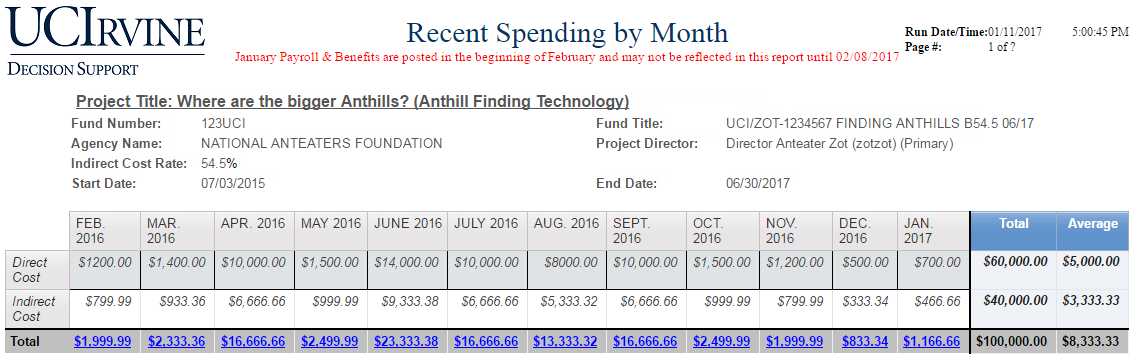 The ABO has a drill through for a breakdown of recent spending by month