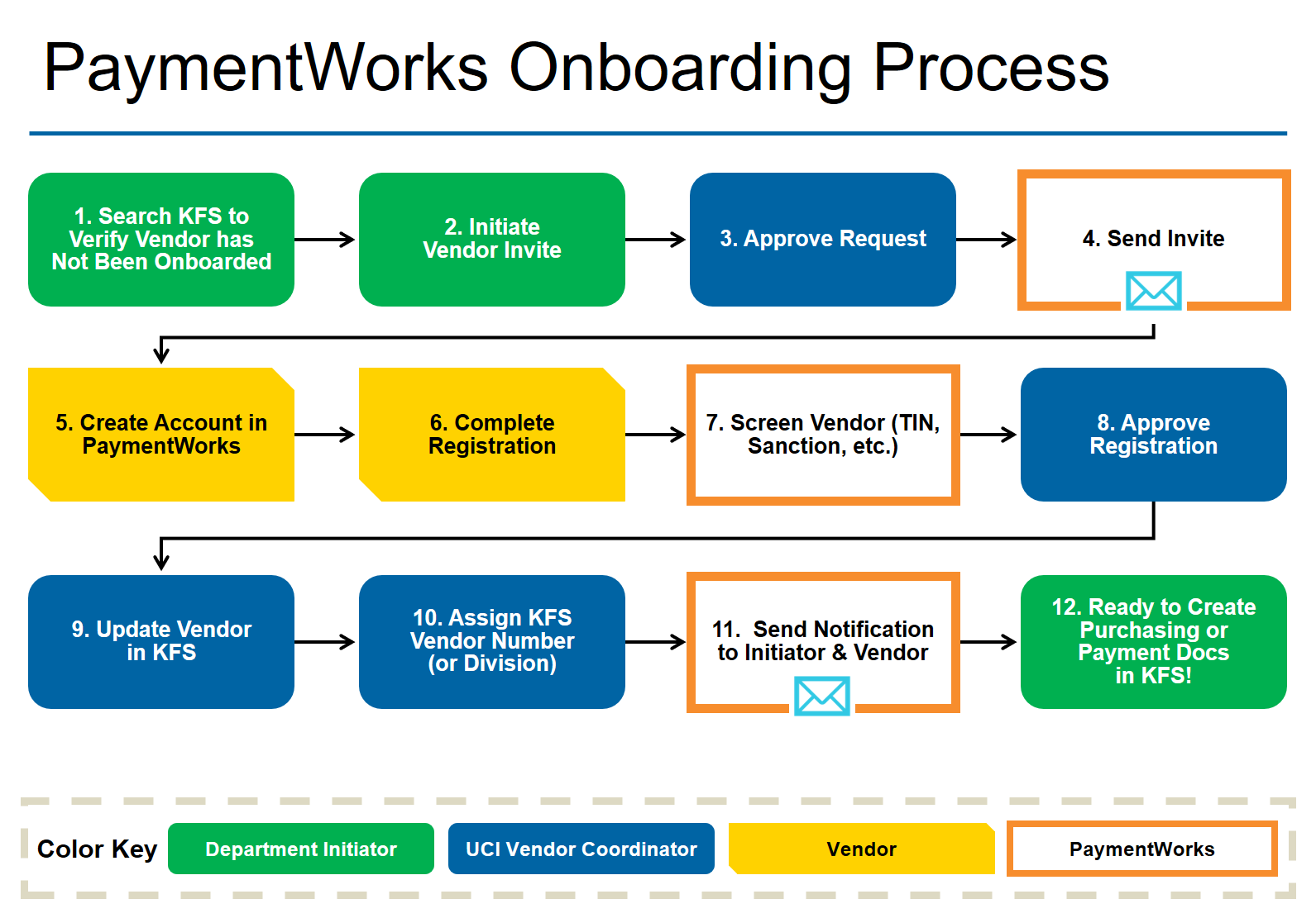 PaymentWorks process map showing the workflow of the sytem